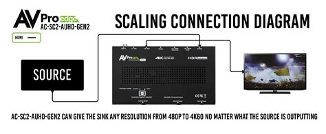 18Gbps Up/Down Scaler, EDID Manager, Audio De-Embedder