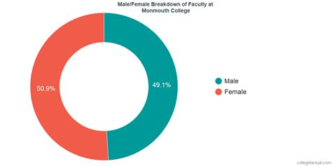 Monmouth College Diversity: Racial Demographics & Other Stats