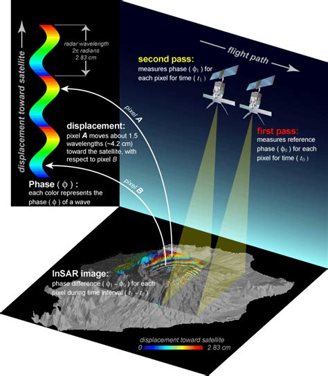 Satellite Imagery and Geodesy
