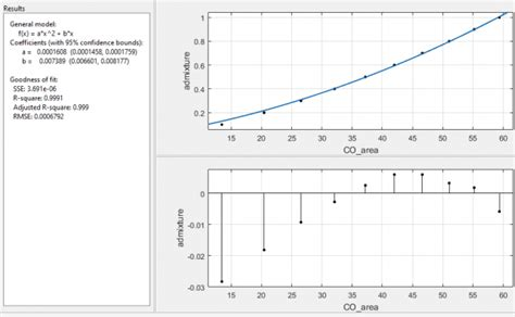 Weighting data points with fitted curve in Matlab